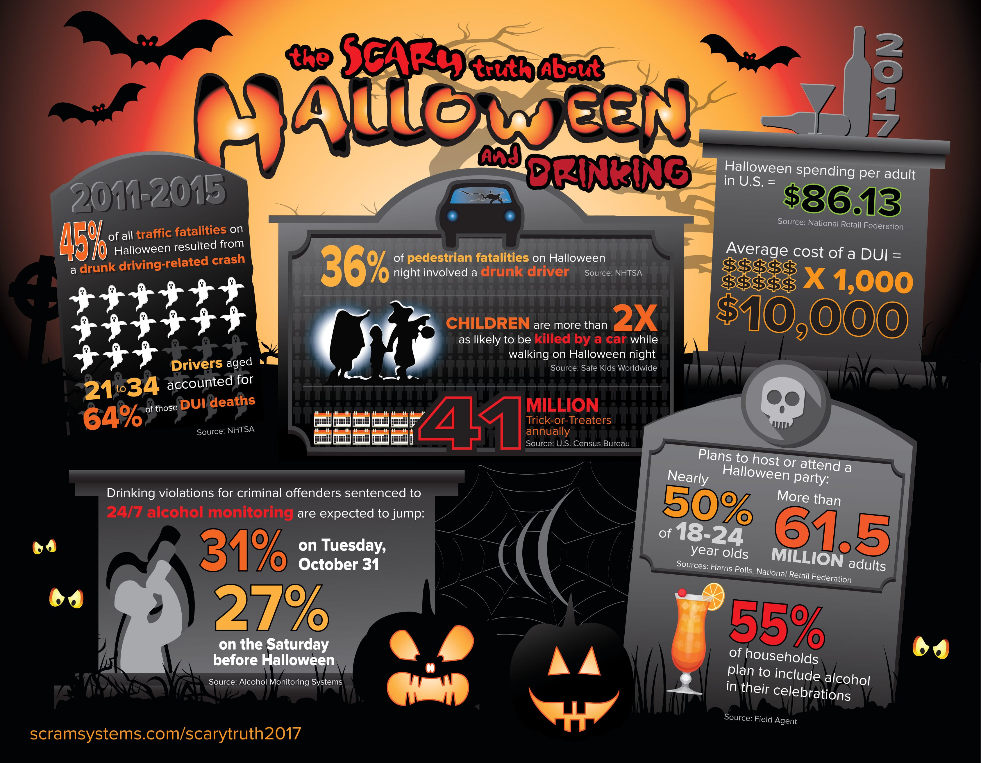 Halloween drinking infographic